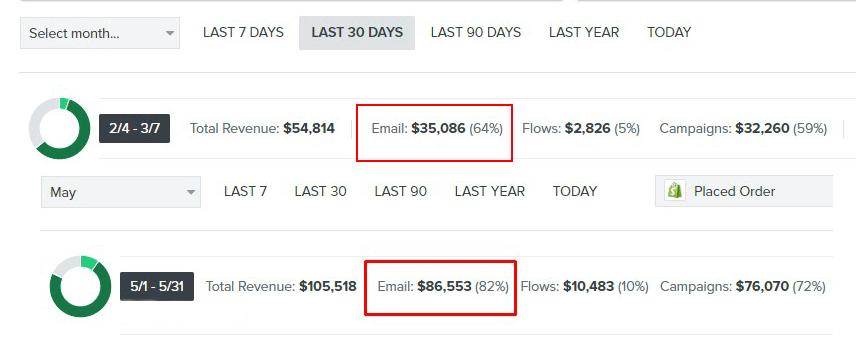Klaviyo 80k Email Marketing Scaling Strategy